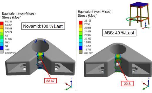 Ergebnisse FEM-Berechnung 3D-Druck Kunststoff ABS und Novamid