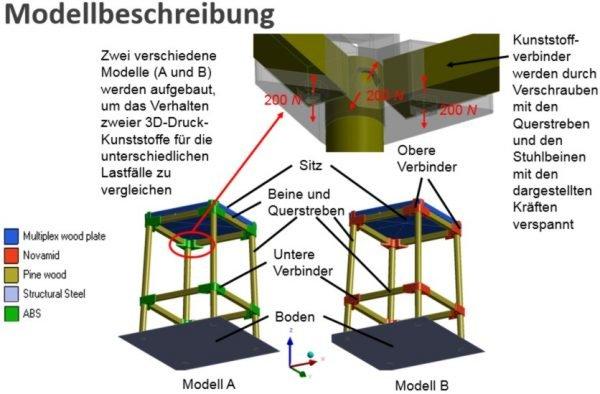 modellbeschreibung modelle a und b hocker