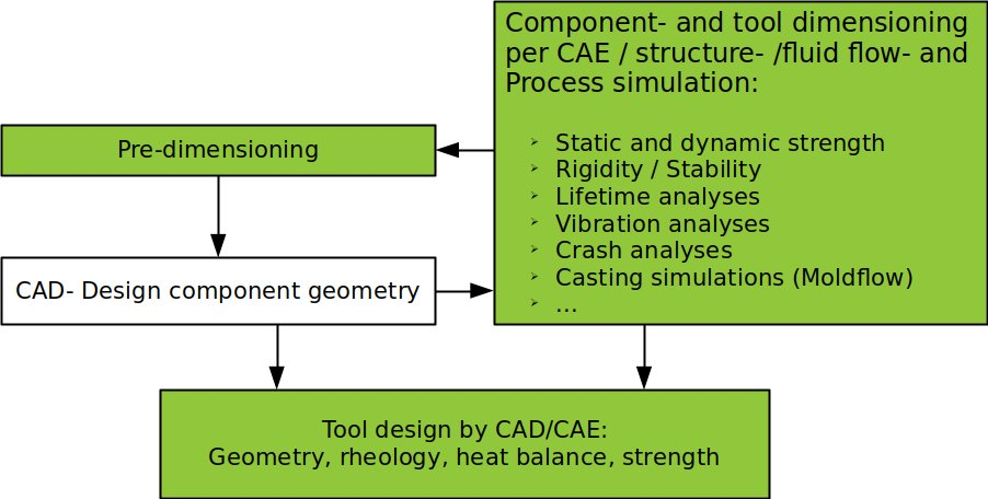 Diagram of the cae product development process